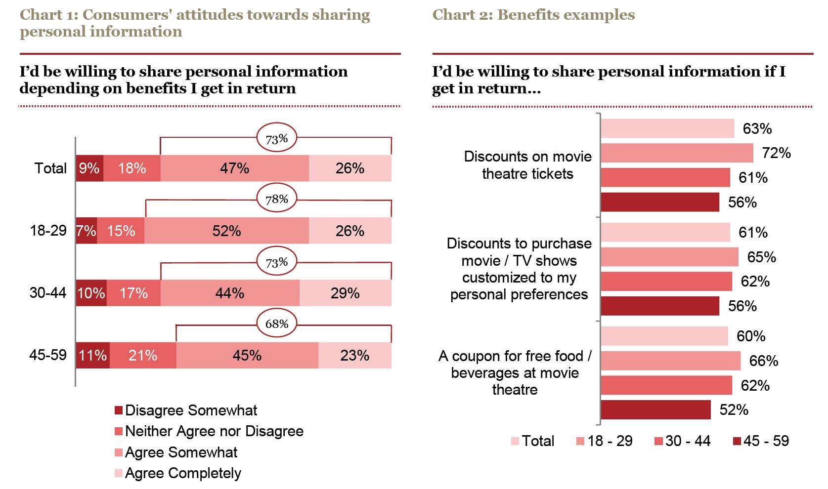 Consumers' Attitudes
