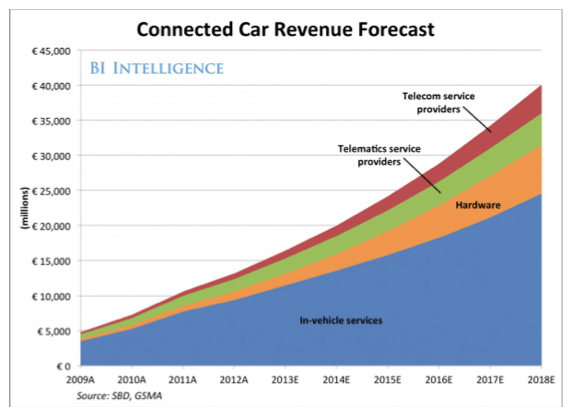 Connected Car Revenue