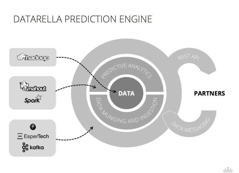 Datarella Prediction Engine