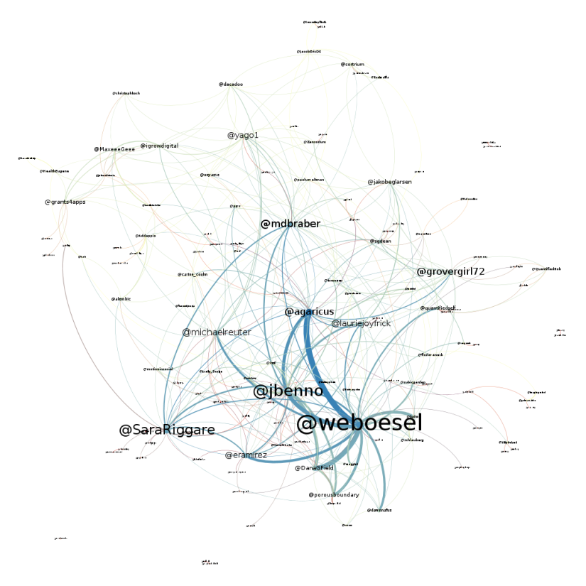 Network diagram of Tweet-Reply relationships. Method: Force Atlas; weights for edges are the counts of tweets from one person to the other