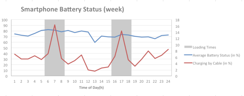 A Bit of Data Science – What Your Battery Status Tells About You