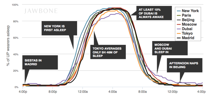 Global Sleep Patterns