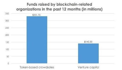 Funds raised by blockchain-related organizations in the last 12 months