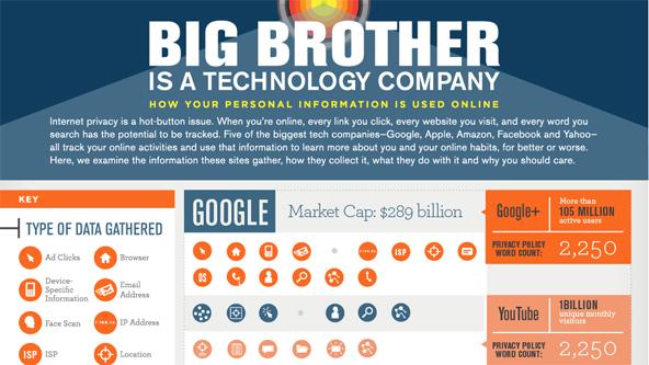 Was Google, Facebook, Yahoo, Amazon und Apple über Sie wissen
