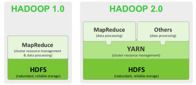Hadoop- oder: Die Geburt von Big Data
