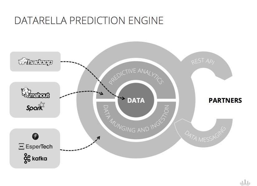 Datarella Prediction Engine
