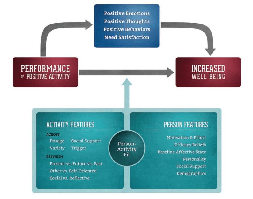 Positive-Activity Model