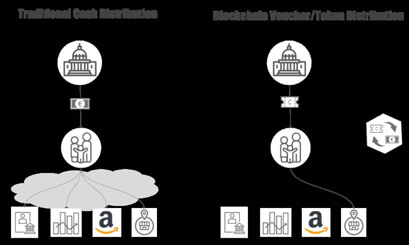 Tokens vs Corona - A Blockchain Voucher System To Distribute Financial Grants