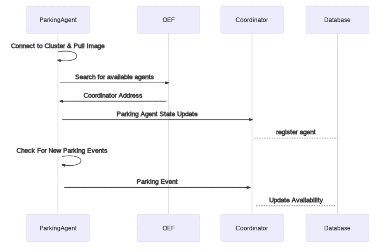 UML Diagram for User Flow