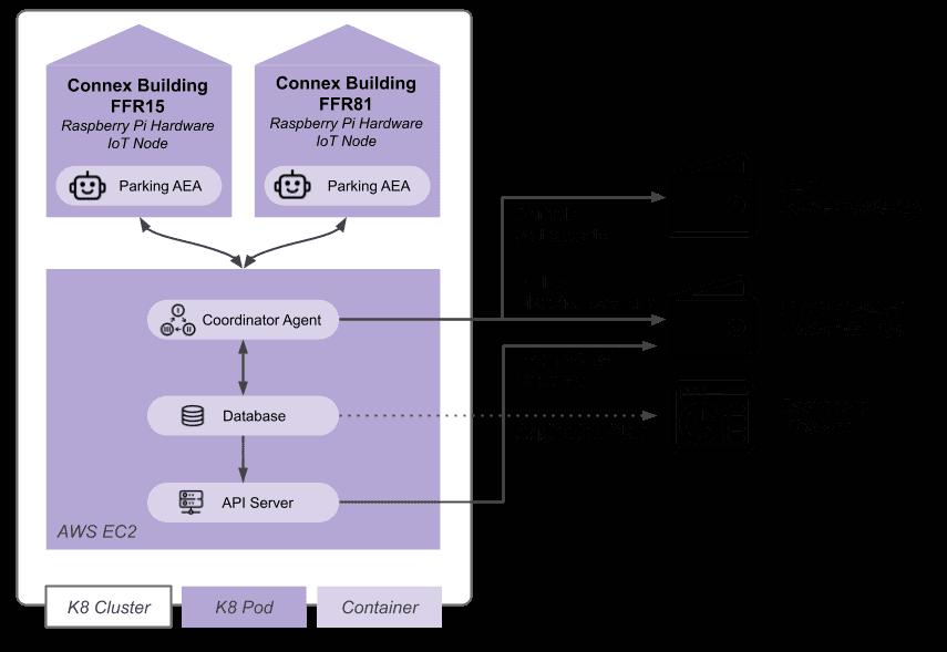 M-Zone Architecture Diagram